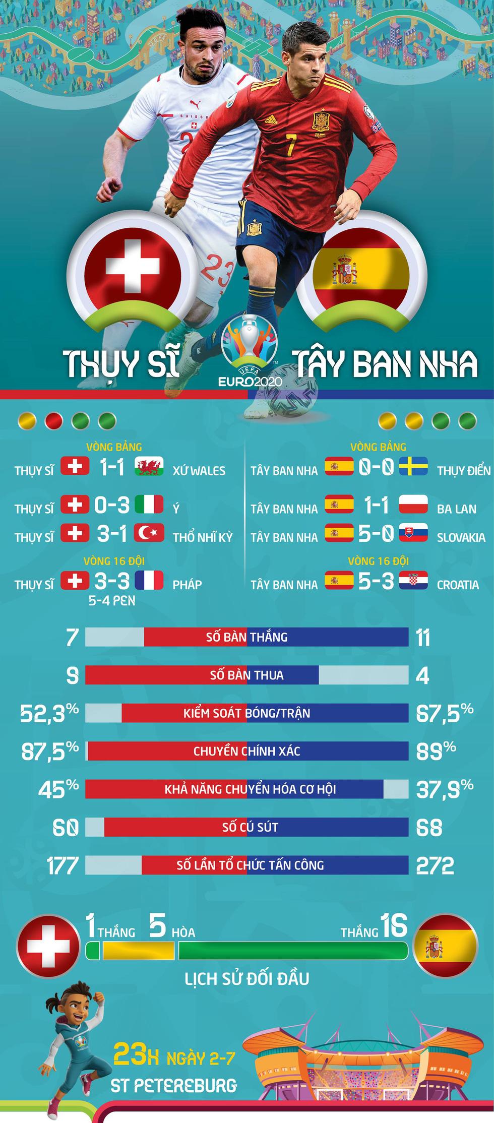 So sánh sức mạnh Thụy Sĩ và Tây Ban Nha ở tứ kết Euro 2020 - Ảnh 1.