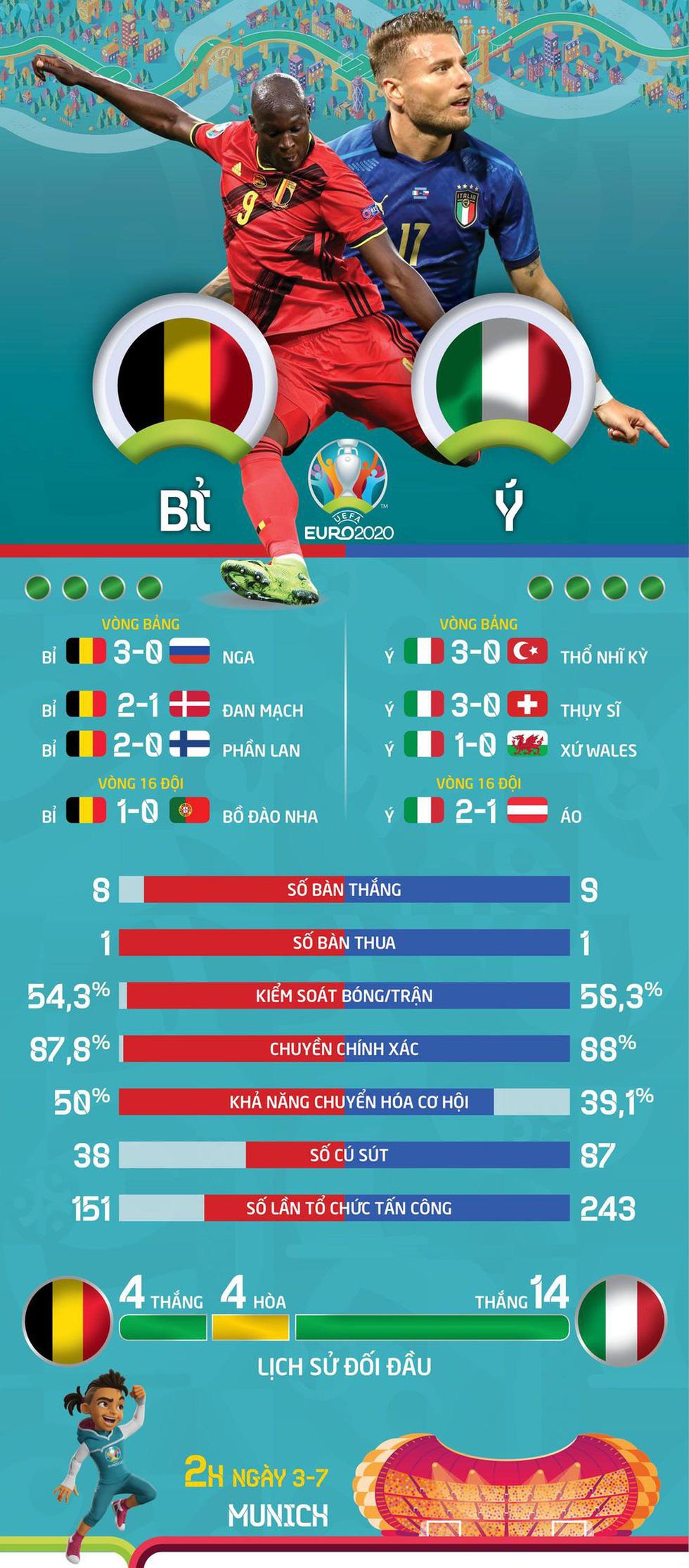So sánh sức mạnh của Bỉ và Ý ở tứ kết Euro 2020 - Ảnh 1.