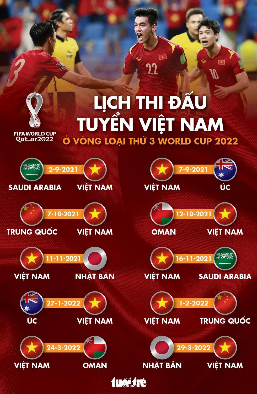 Lịch thi đấu của tuyển Việt Nam ở vòng loại cuối cùng World Cup 2022 - Ảnh 1.