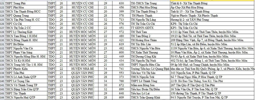 Danh sách điểm lấy mẫu xét nghiệm cho thí sinh thi tốt nghiệp THPT tại TP.HCM - Ảnh 7.