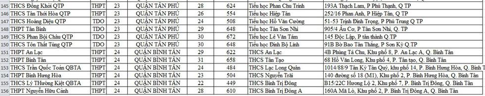 Danh sách điểm lấy mẫu xét nghiệm cho thí sinh thi tốt nghiệp THPT tại TP.HCM - Ảnh 8.