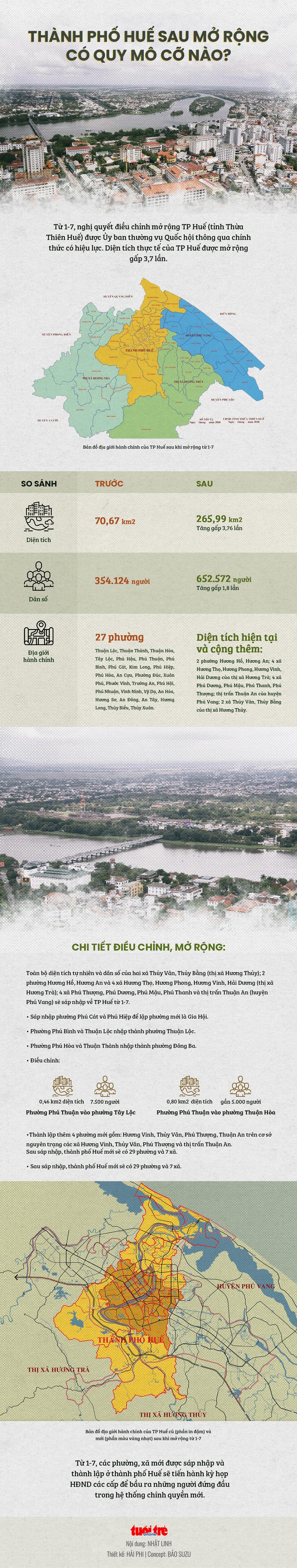 Toàn cảnh thành phố Huế sau mở rộng - Ảnh 1.