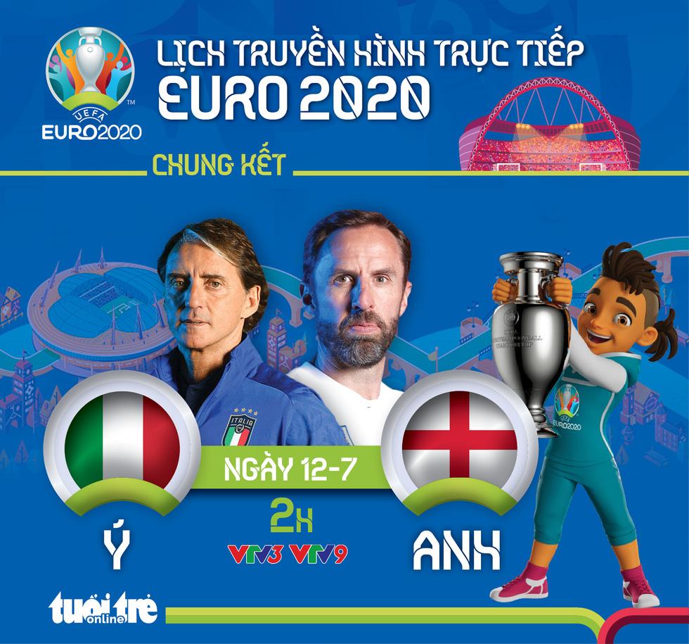 Lịch trực tiếp chung kết Euro 2020: Ý tranh chức vô địch với Anh - Ảnh 1.
