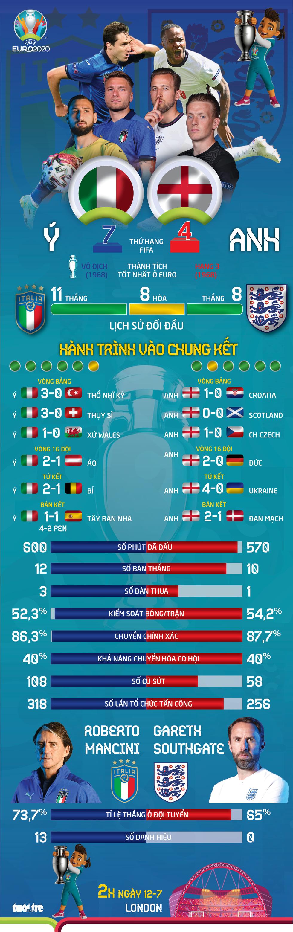 So sánh tương quan sức mạnh giữa Ý và Anh trước trận chung kết Euro 2020 - Ảnh 1.