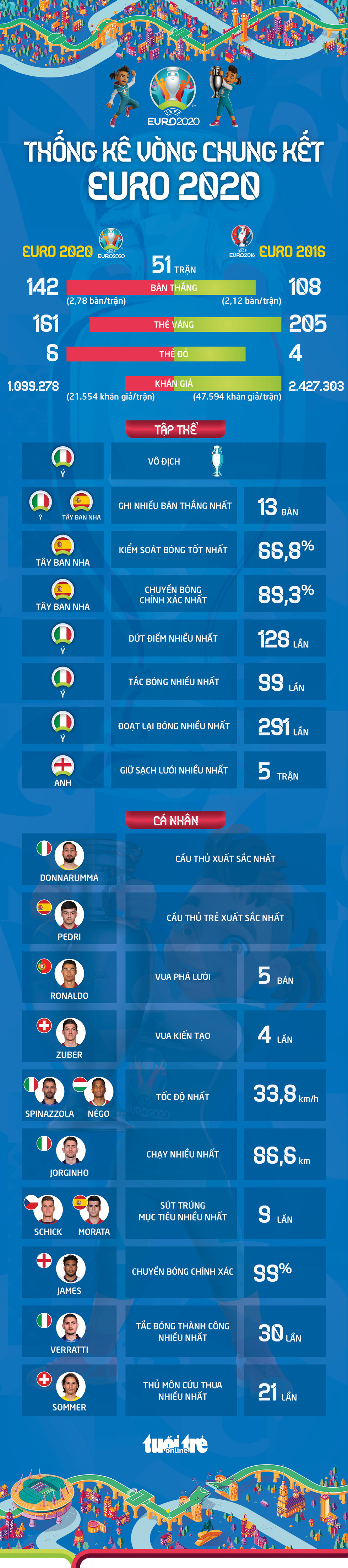 Euro 2020 qua những con số - Ảnh 1.
