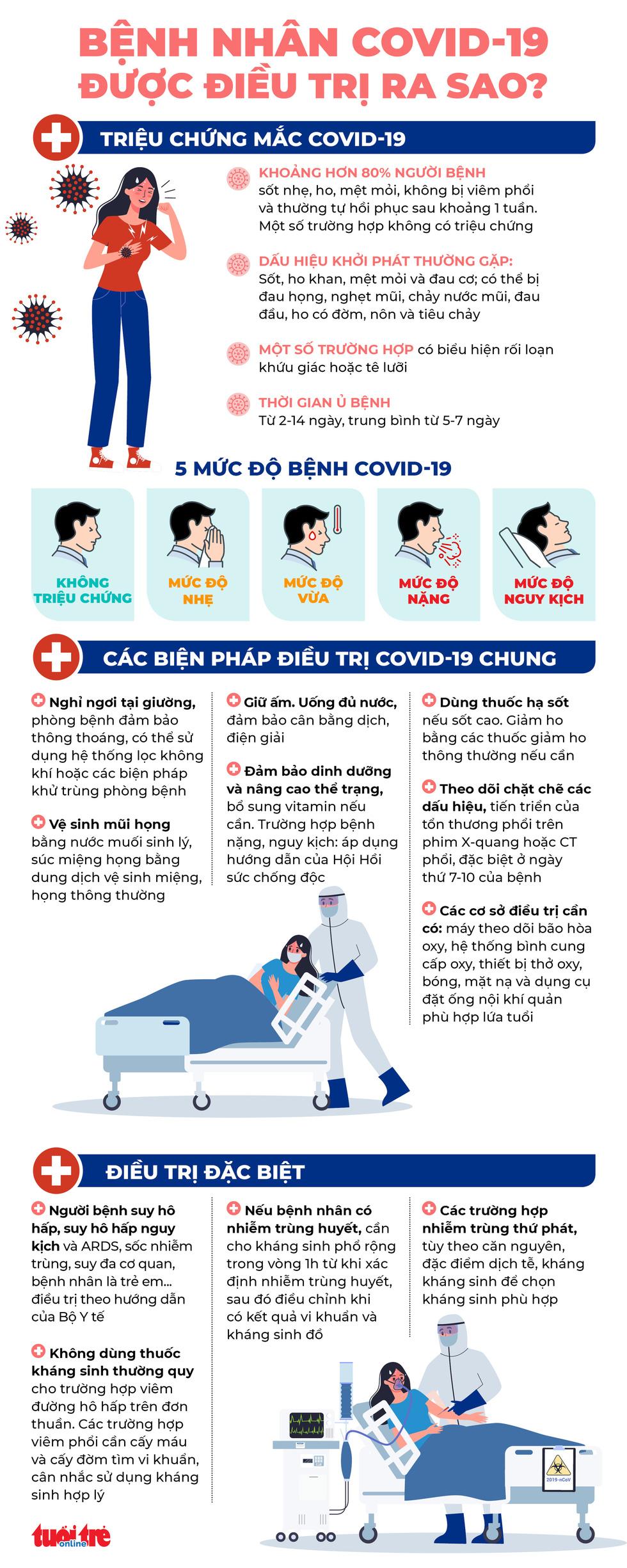 Bệnh nhân COVID-19 được điều trị ra sao theo hướng dẫn mới? - Ảnh 1.