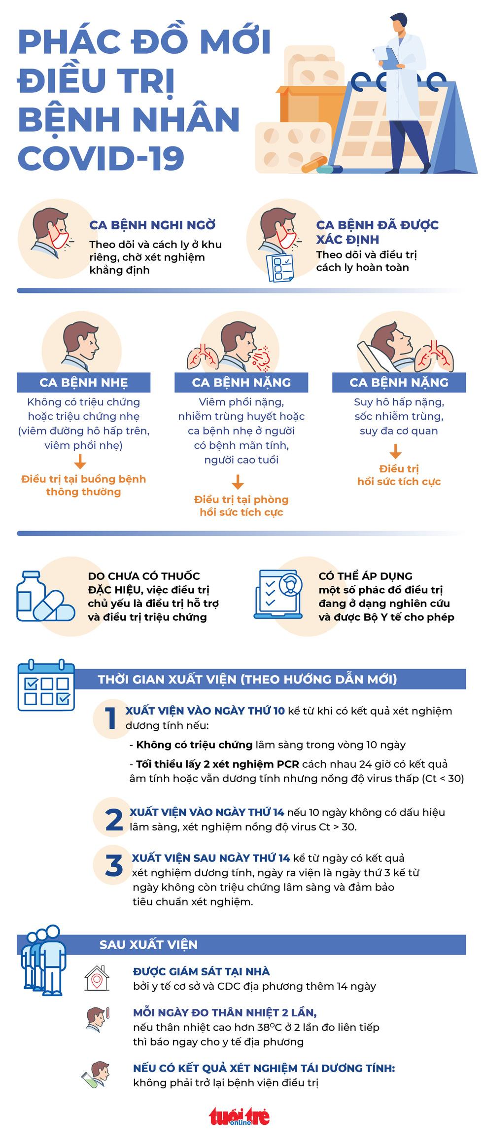 HỎI - ĐÁP về dịch COVID-19: Bộ Y tế thay đổi phác đồ điều trị COVID-19, mới ra sao? - Ảnh 1.