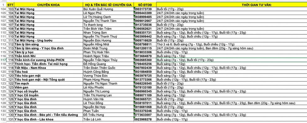 Hơn 130 bác sĩ ở TP.HCM tư vấn sức khỏe miễn phí cho người dân mùa dịch - Ảnh 6.