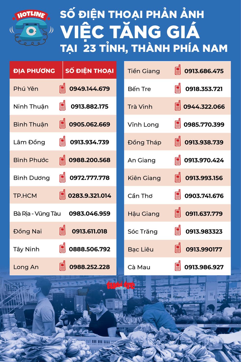 Số điện thoại phản ánh tình trạng tăng giá của 23 tỉnh thành phía Nam - Ảnh 1.