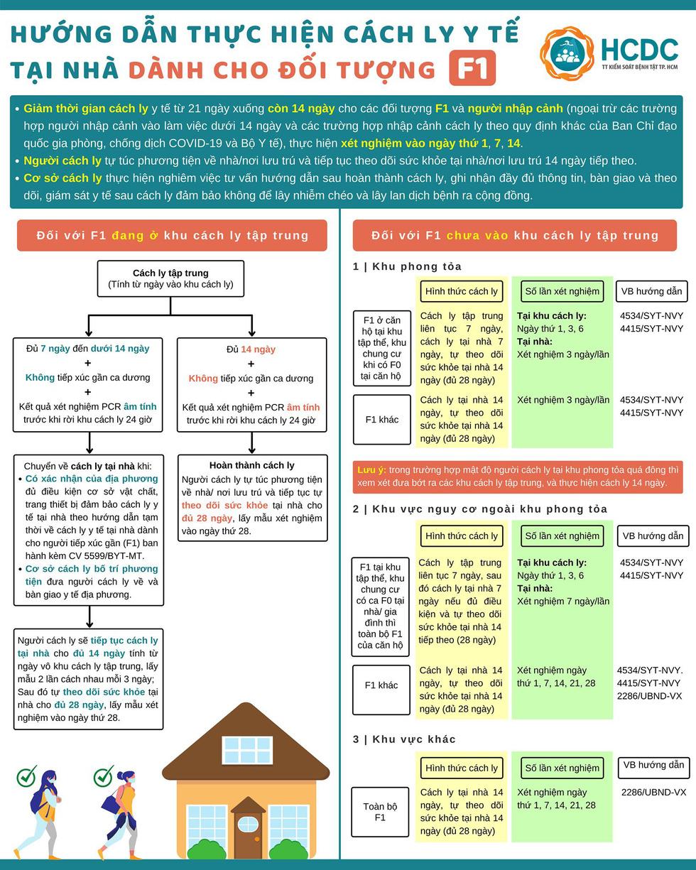 HỎI - ĐÁP về dịch COVID-19: F1 như thế nào được cách ly tại nhà? - Ảnh 2.