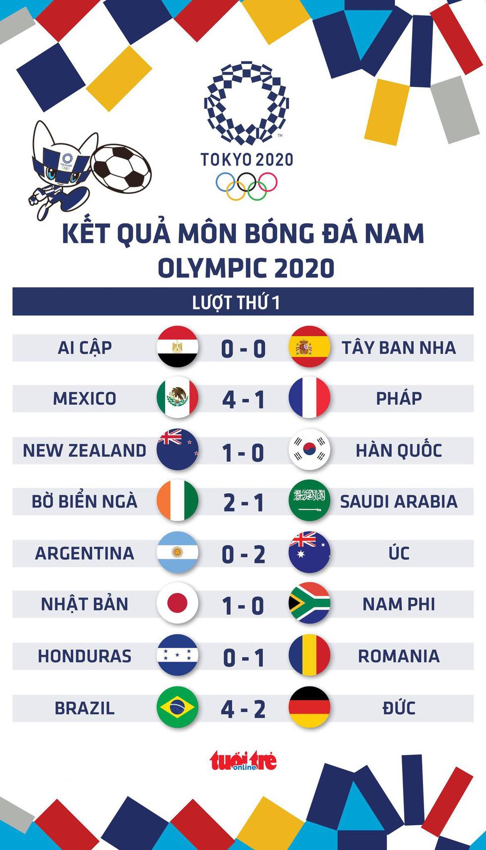 Kết quả bóng đá nam Olympic 2020: Pháp, Argentina thua, Tây Ban Nha gây thất vọng - Ảnh 1.