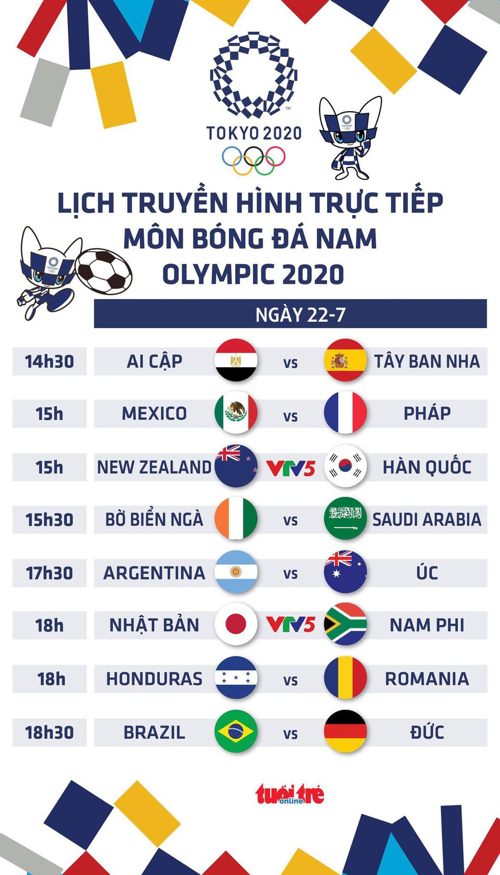 Lịch trực tiếp môn bóng đá nam Olympic ngày 22-7 trên VTV - Ảnh 1.