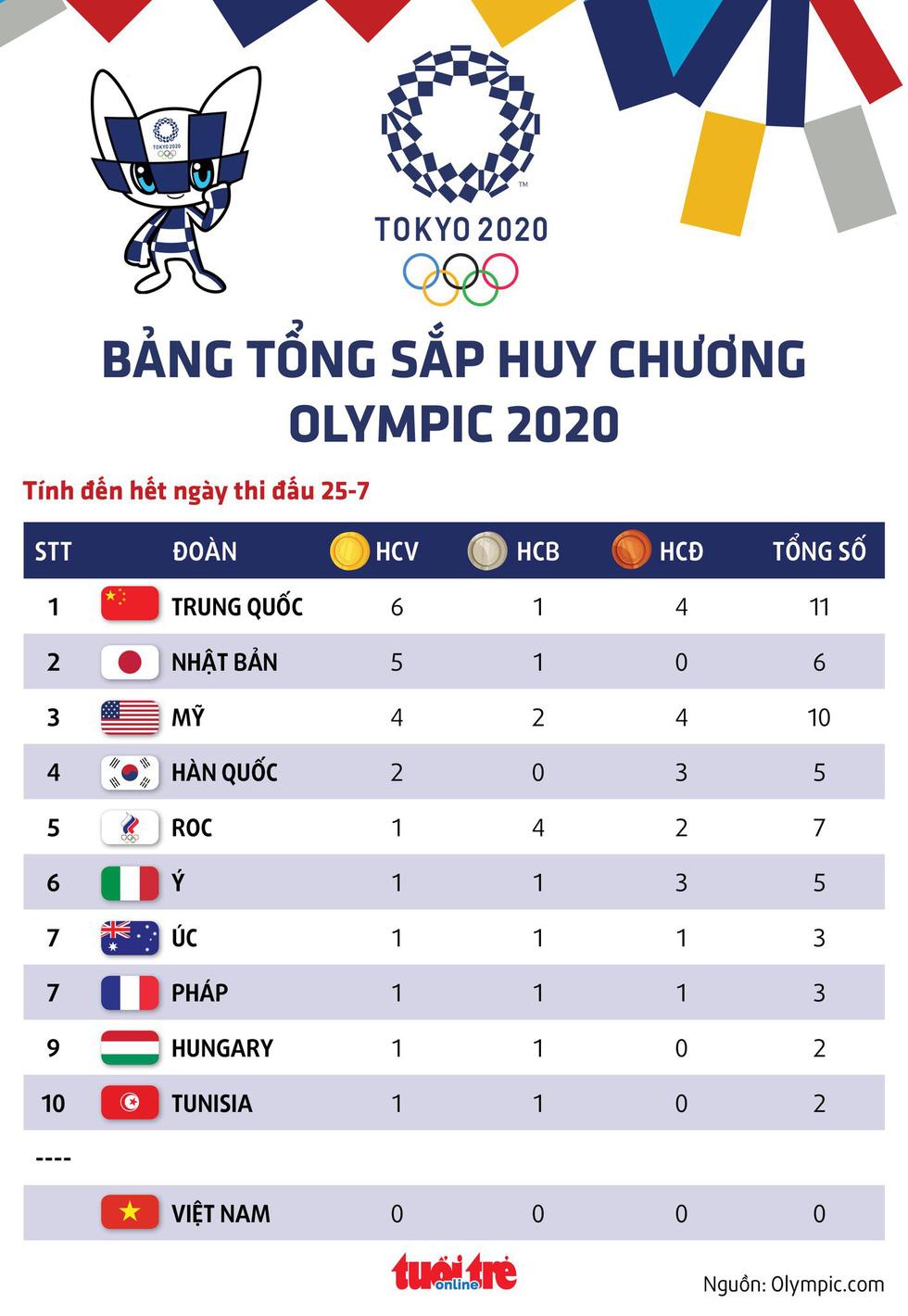 Bảng tổng sắp huy chương Olympic 2020: Trung Quốc, Nhật Bản, Mỹ tạm dẫn đầu - Ảnh 1.
