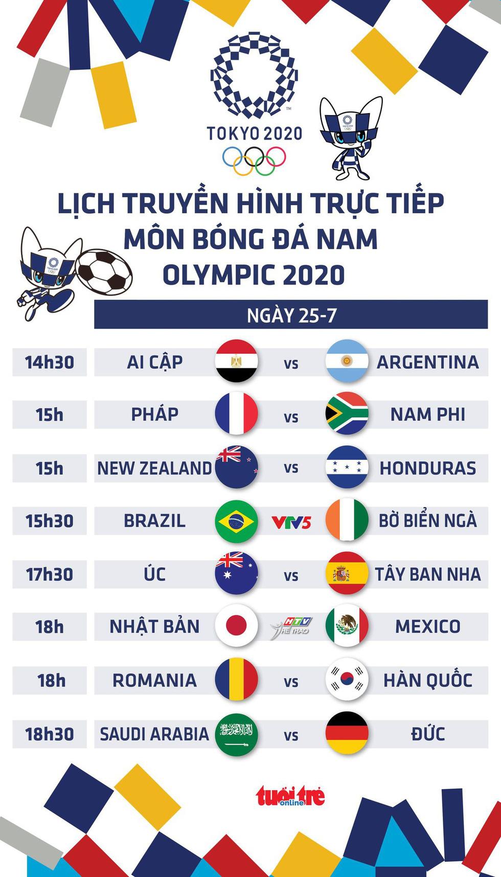 Lịch trực tiếp bóng đá nam Olympic 2020 trên VTV: Brazil - Bờ Biển Ngà, Úc - Tây Ban Nha - Ảnh 1.