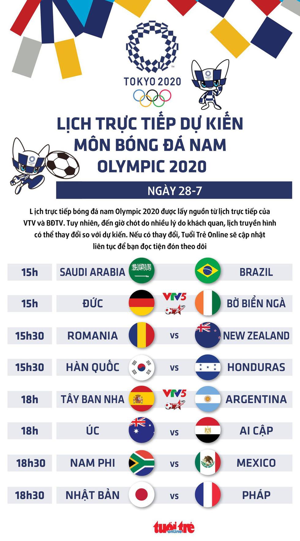 Lịch trực tiếp dự kiến bóng đá nam Olympic 2020 trên VTV: Tây Ban Nha - Argentina, Đức - Bờ Biển Ngà - Ảnh 1.