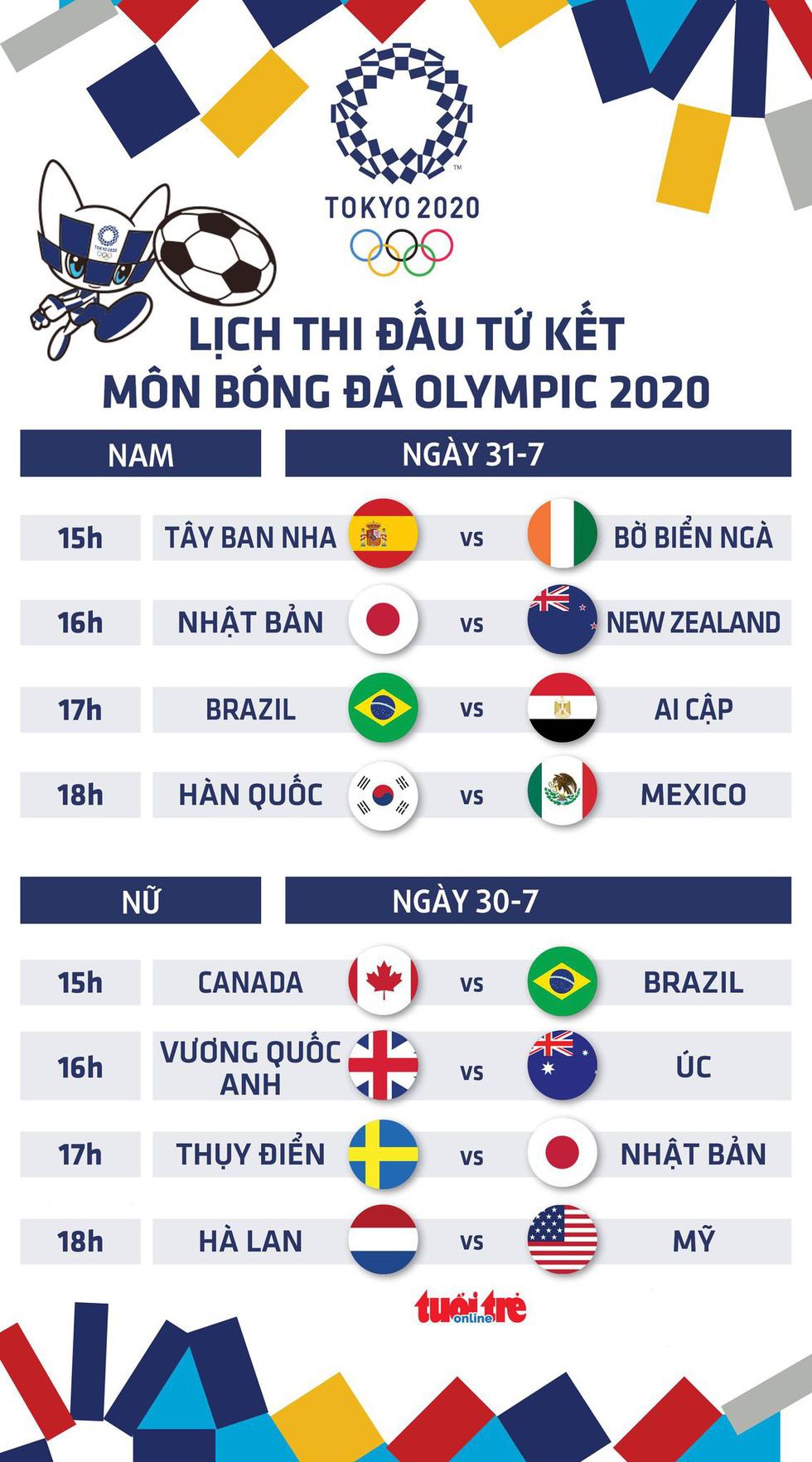 Lịch thi đấu vòng tứ kết bóng đá nam, nữ Olympic 2020 - Ảnh 1.