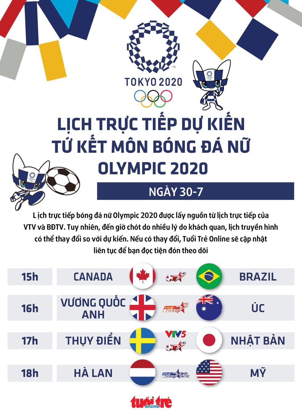 Lịch trực tiếp dự kiến tứ kết môn bóng đá nữ Olympic 2020: Hà Lan - Mỹ, Anh - Úc - Ảnh 1.