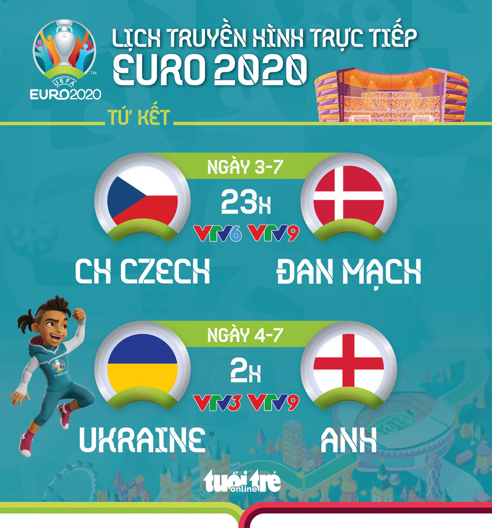 Lịch trực tiếp Euro 2020: CH Czech - Đan Mạch, Ukraine - Anh - Ảnh 1.