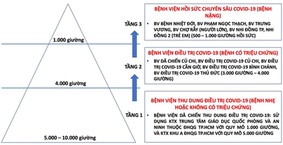 TP.HCM chạm ngưỡng 5.000 ca mắc COVID-19: Truy F0 đã đúng hướng, cần bình tĩnh ứng phó - Ảnh 3.