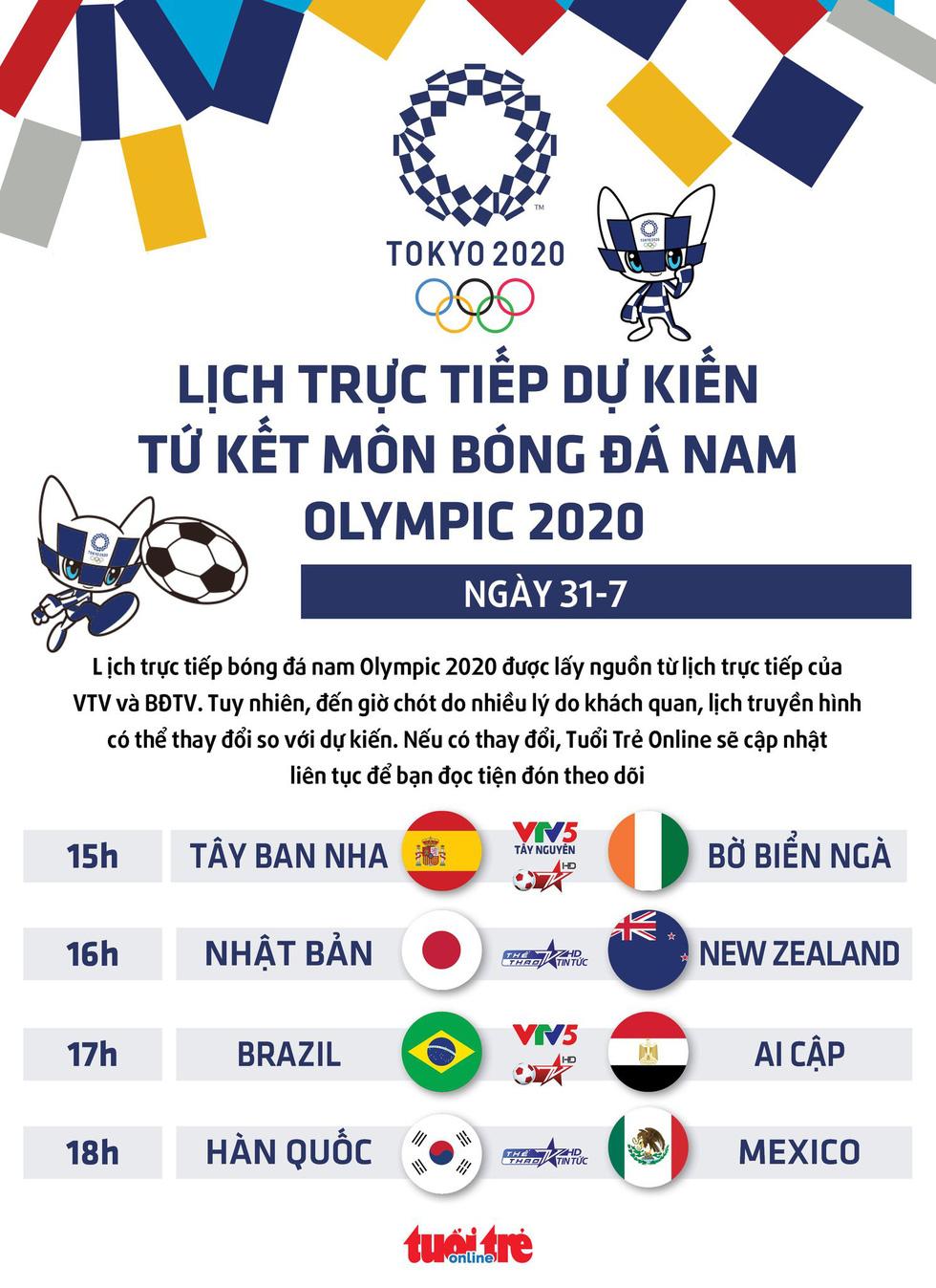 Lịch trực tiếp dự kiến tứ kết bóng đá nam Olympic 2020: Brazil - Ai Cập, Nhật Bản - New Zealand - Ảnh 1.