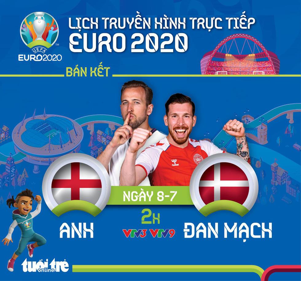 Lịch trực tiếp bán kết Euro 2020: Anh gặp Đan Mạch - Ảnh 1.