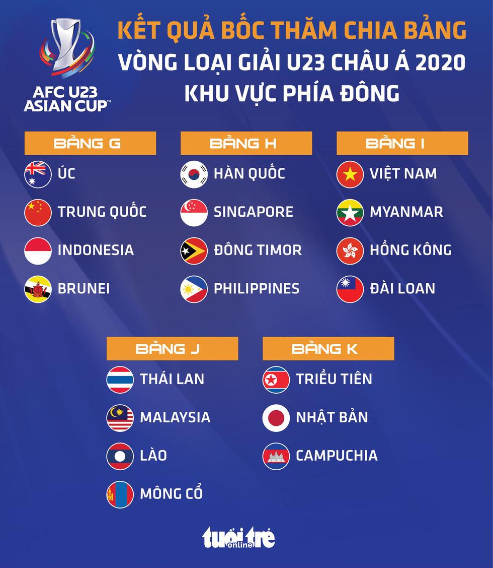 Việt Nam gặp Myanmar, Hồng Kông và Đài Loan ở vòng loại U23 châu Á 2022 - Ảnh 1.