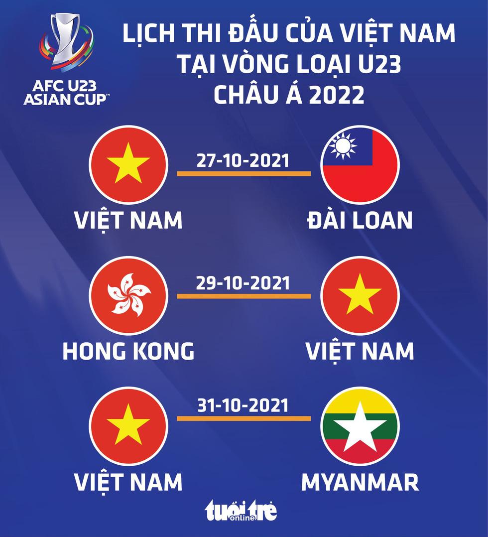 Lịch thi đấu của U23 Việt Nam tại vòng loại U23 châu Á 2022 - Ảnh 1.