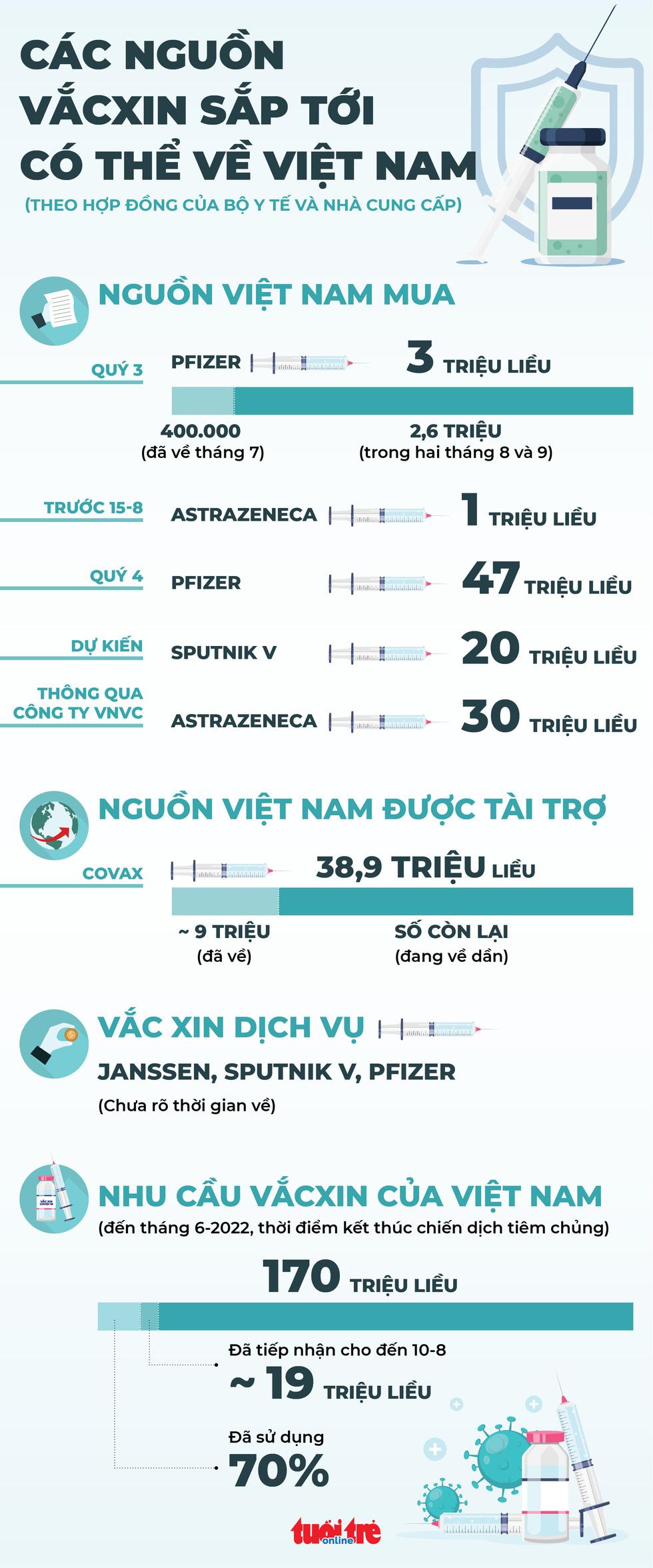 Sắp tới có bao nhiêu vắc xin về Việt Nam? - Ảnh 1.