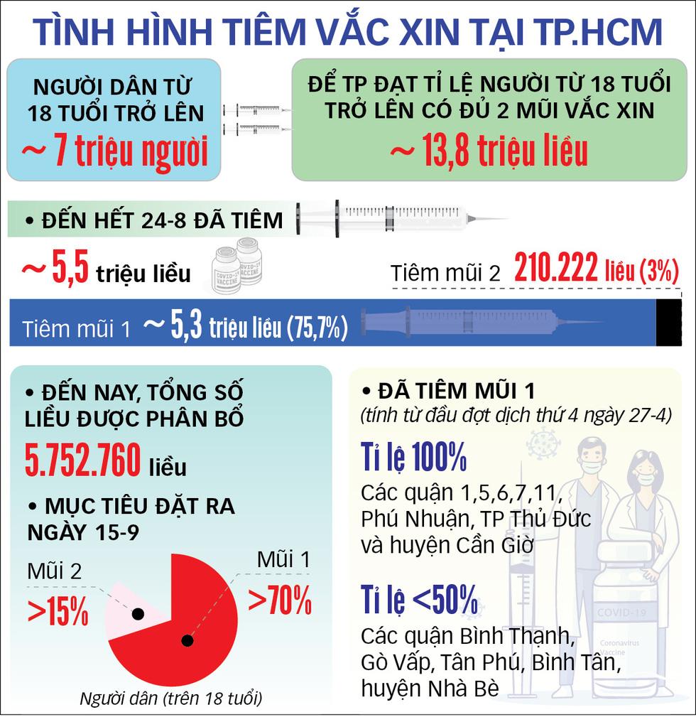 Đã có 76% người từ 18 tuổi trở lên được tiêm mũi 1, TP.HCM tiêm vắc xin COVID-19 mũi 2 ra sao? - Ảnh 3.