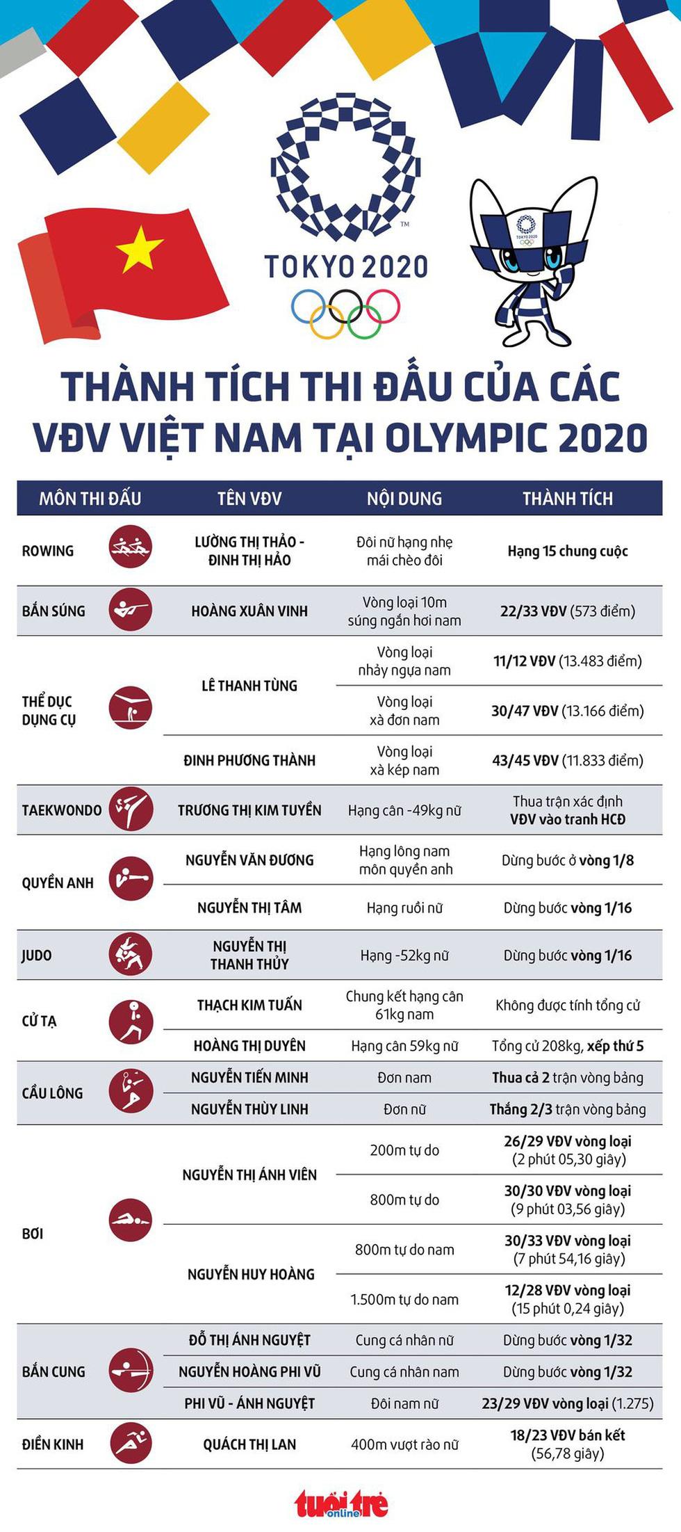 Dễ theo dõi: Kết quả thi đấu của 18 VĐV Việt Nam tại Olympic 2020 - Ảnh 1.