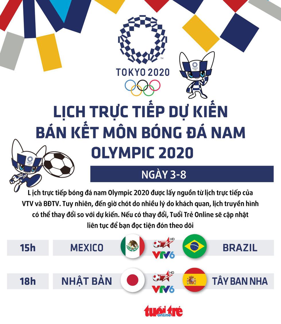Lịch trực tiếp dự kiến bán kết bóng đá nam Olympic 2020 trên VTV - Ảnh 1.