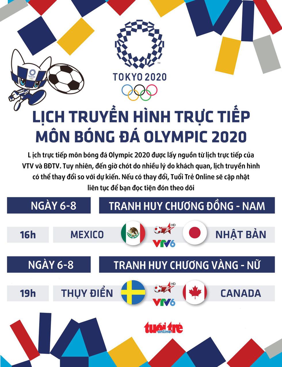 Lịch trực tiếp bóng đá Olympic: HCĐ nam và HCV nữ trên VTV - Ảnh 1.