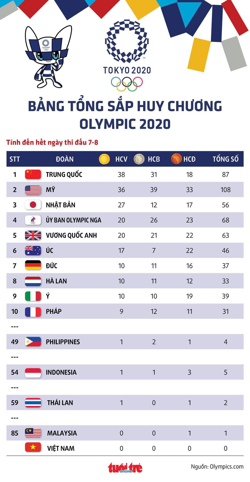 Tung cú nước rút thần tốc, Mỹ vượt mặt Trung Quốc giành ngôi nhất toàn đoàn ở Olympic 2020 - Ảnh 9.