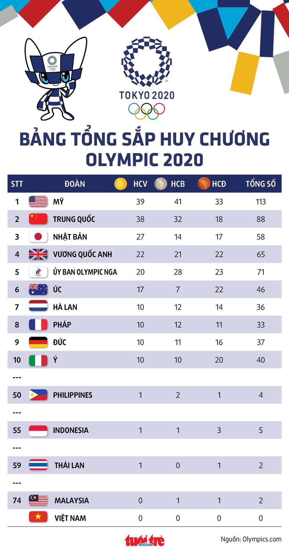 Tung cú nước rút thần tốc, Mỹ vượt mặt Trung Quốc giành ngôi nhất toàn đoàn ở Olympic 2020 - Ảnh 2.
