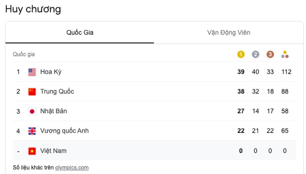 Tung cú nước rút thần tốc, Mỹ vượt mặt Trung Quốc giành ngôi nhất toàn đoàn ở Olympic 2020 - Ảnh 3.