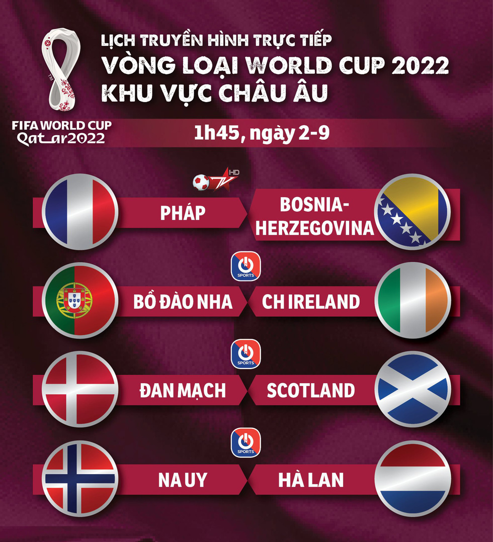 Lịch trực tiếp vòng loại World Cup 2022 châu Âu: Pháp, Bồ Đào Nha thi đấu - Ảnh 1.