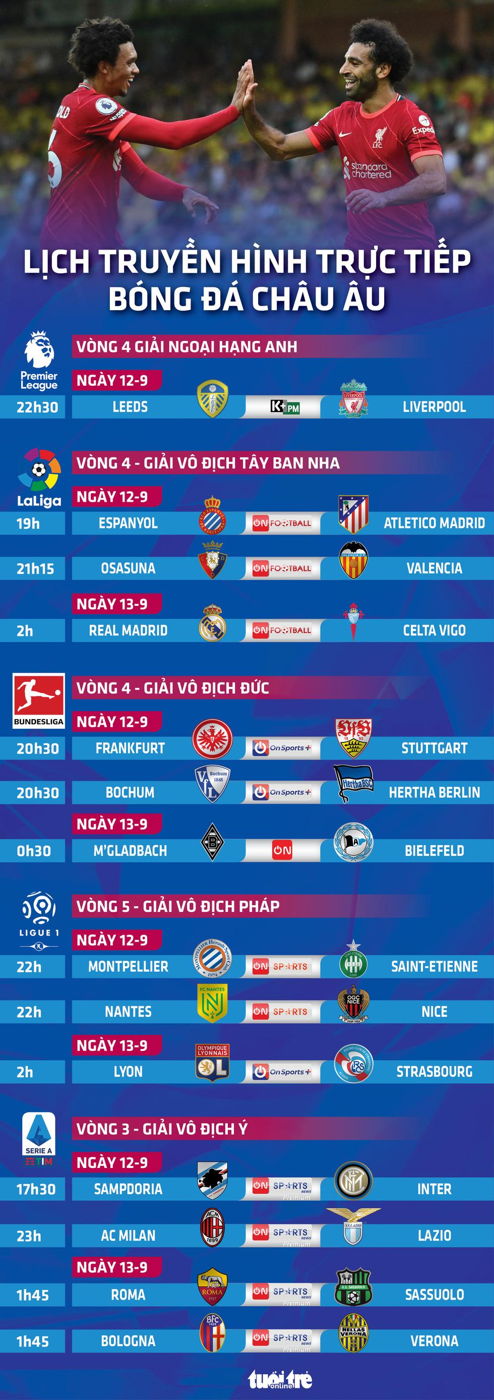 Lịch trực tiếp bóng đá châu Âu 12-9: Liverpool, Real Madrid vào trận - Ảnh 1.