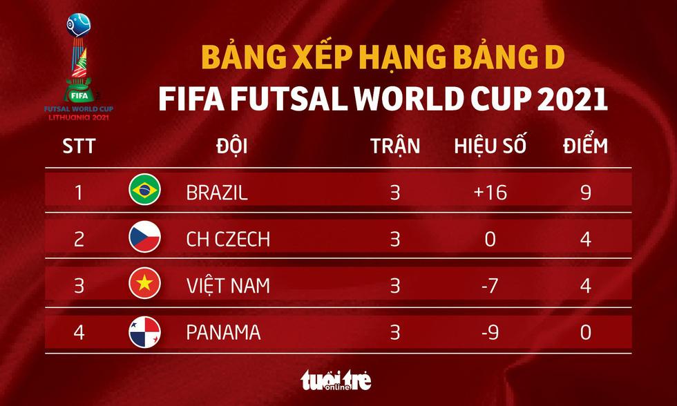 Xếp hạng bảng D Futsal World Cup: Brazil vượt trội, Việt Nam bằng điểm CH Czech - Ảnh 1.