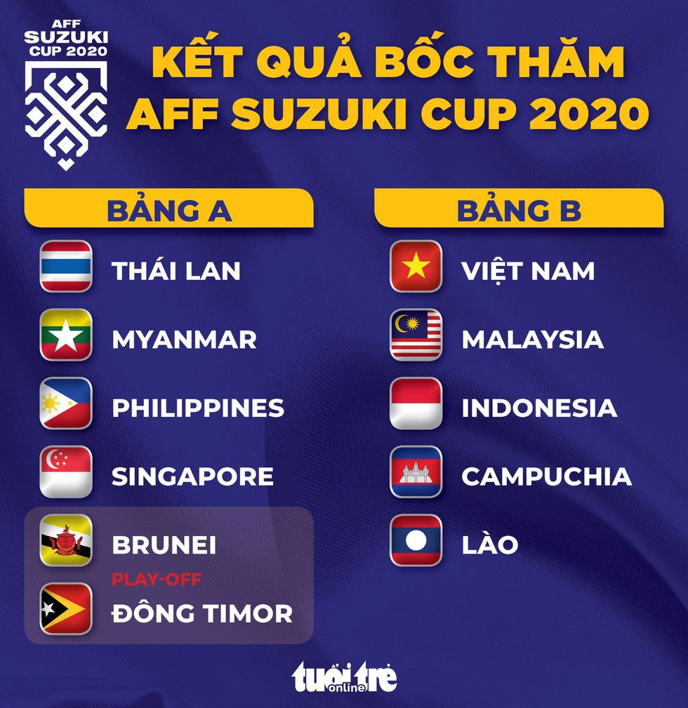 Việt Nam gặp Malaysia, Indonesia, Campuchia ở AFF Cup 2020 - Ảnh 1.