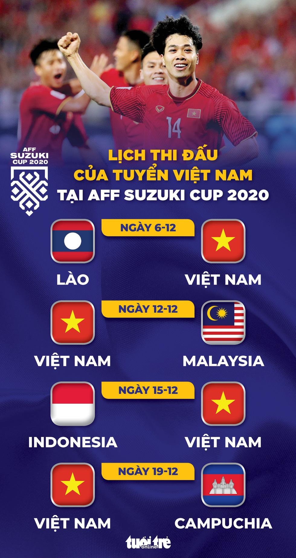 Lịch thi đấu của tuyển Việt Nam tại AFF Cup 2020 - Ảnh 1.