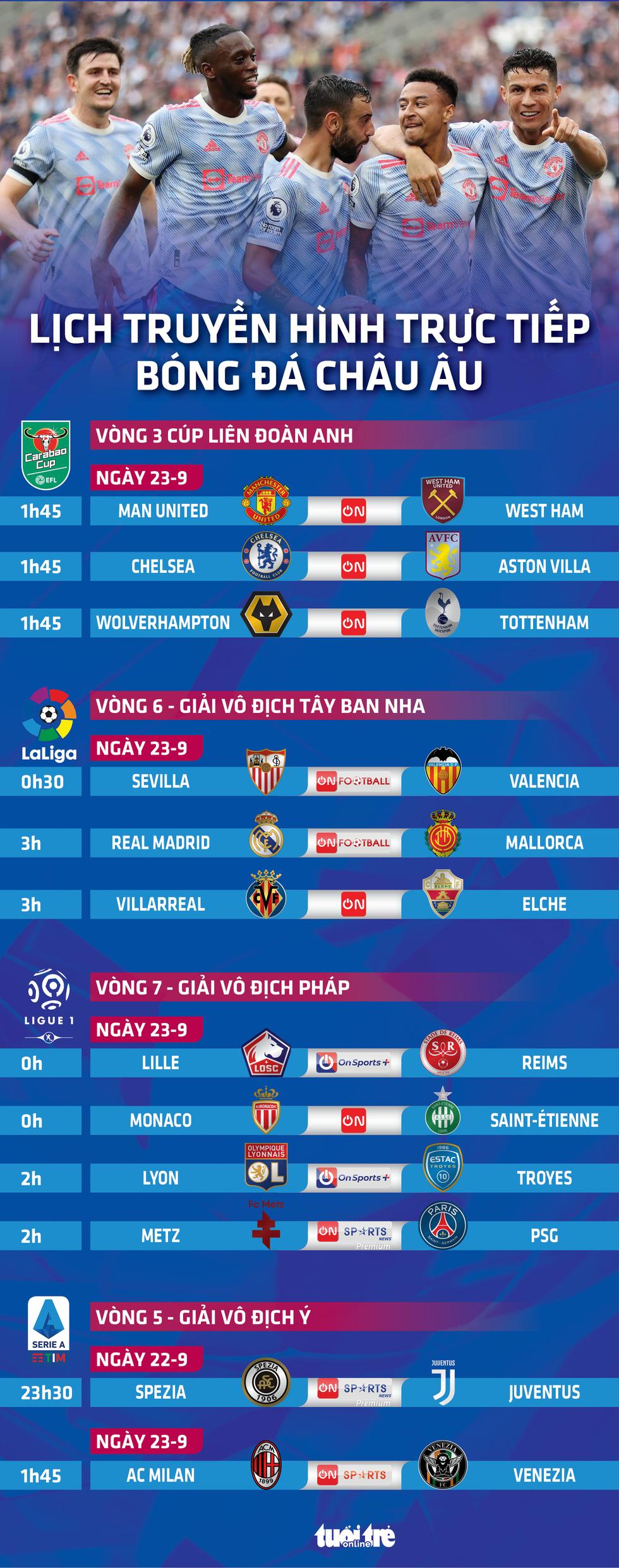 Lịch trực tiếp bóng đá châu Âu 23-9: Man United, Chelsea, Real Madrid, PSG và Juve thi đấu - Ảnh 1.