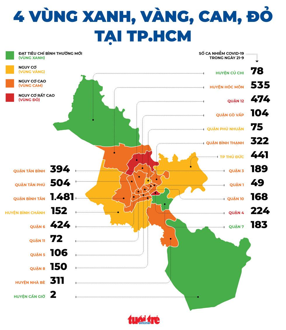 TP.HCM: Quận huyện nào là vùng đỏ, vùng xanh theo đánh giá của Bộ Y tế? - Ảnh 1.
