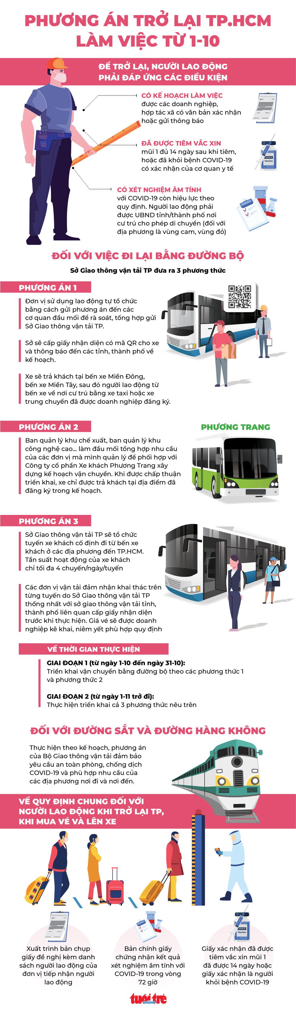 Infographic: Trở lại TP.HCM làm việc từ 1-10, người lao động cần điều kiện gì? - Ảnh 1.