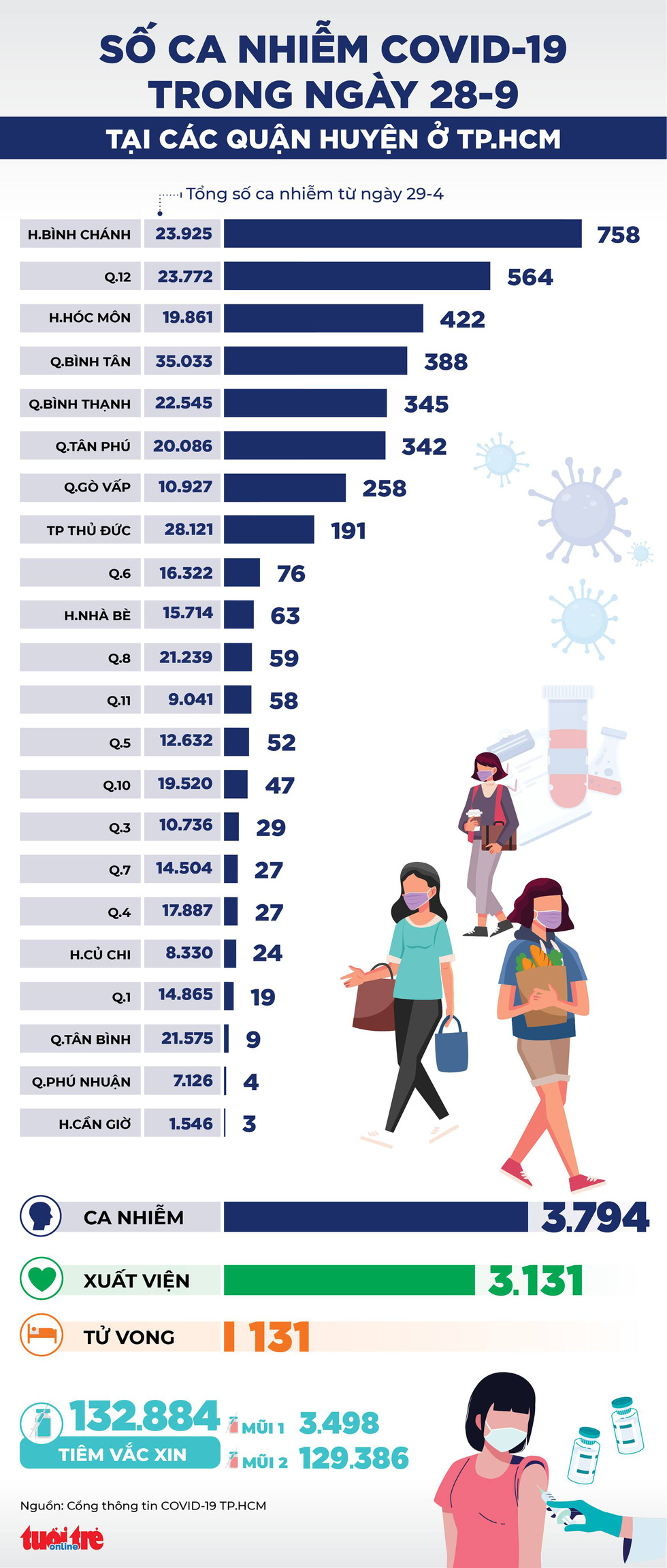 Infographic số ca COVID-19 tại các quận huyện ở TP.HCM ngày 28-9 - Ảnh 1.
