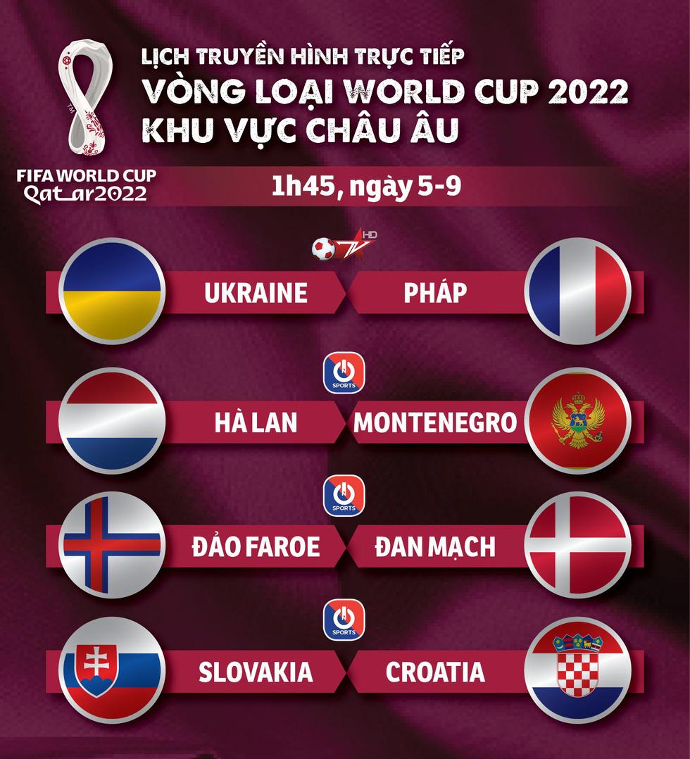 Lịch trực tiếp vòng loại World Cup 2022 khu vực châu Âu: Tâm điểm Pháp và Hà Lan - Ảnh 1.
