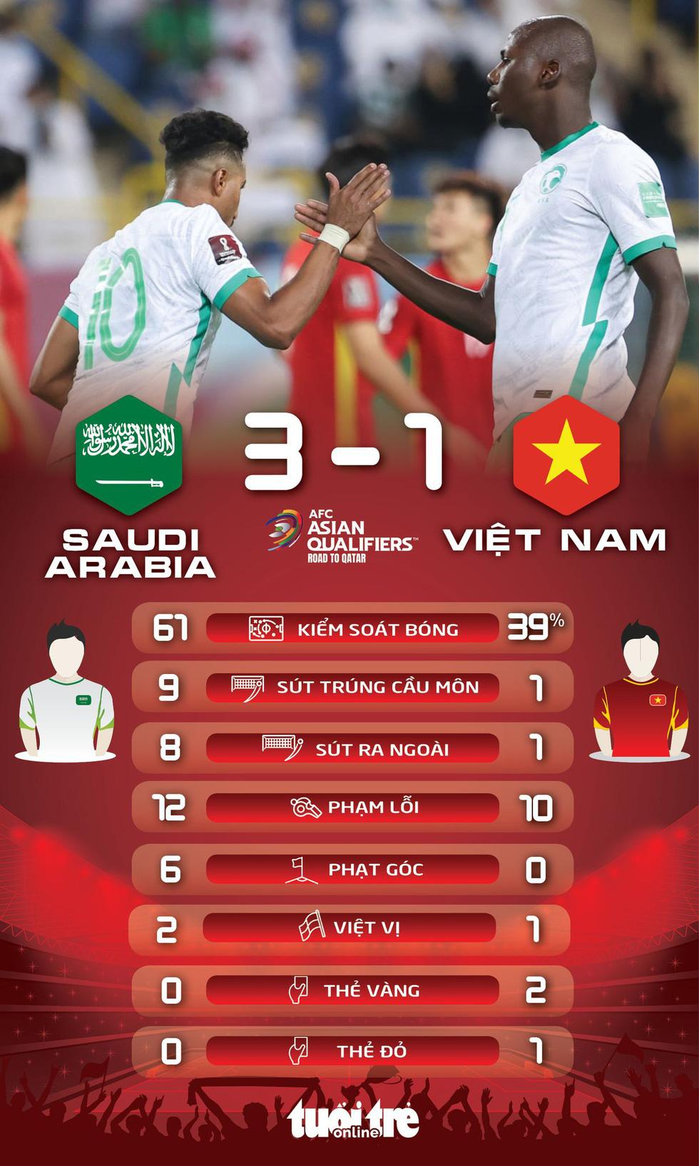 Đá thiếu người, Việt Nam thua Saudi Arabia ở trận ra quân vòng loại thứ 3 World Cup 2022 - Ảnh 3.