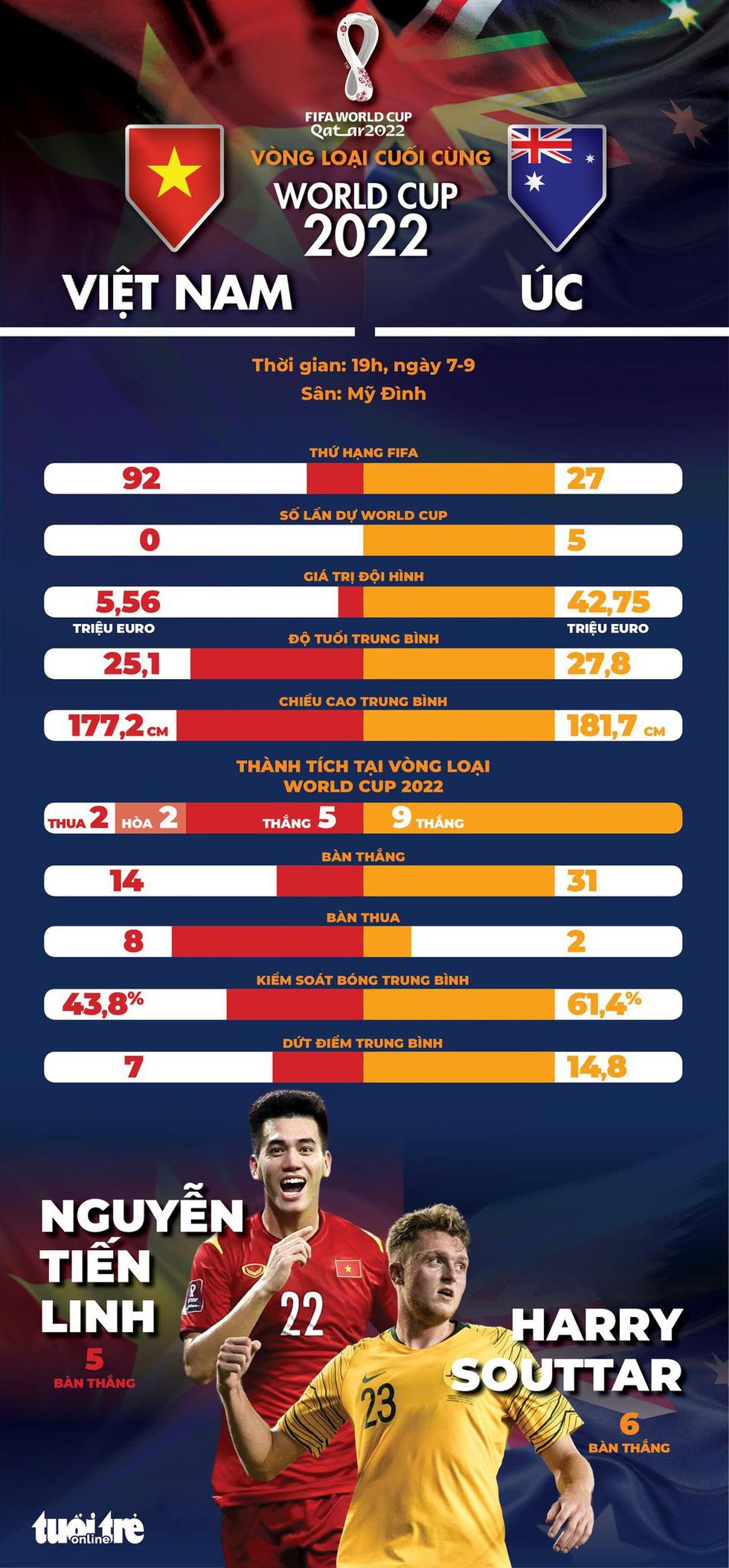 So sánh tuyển Việt Nam và Úc: Đối thủ rất mạnh! - Ảnh 1.
