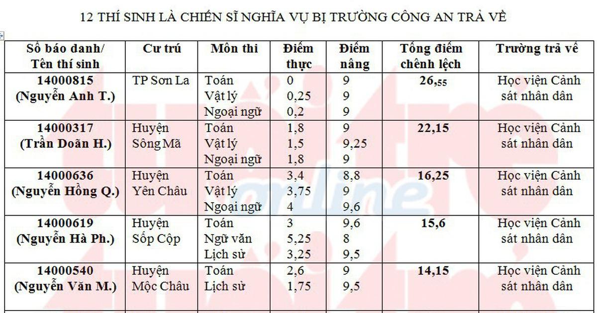 25 thí sinh ở Sơn La bị trường công an trả về là những ai?