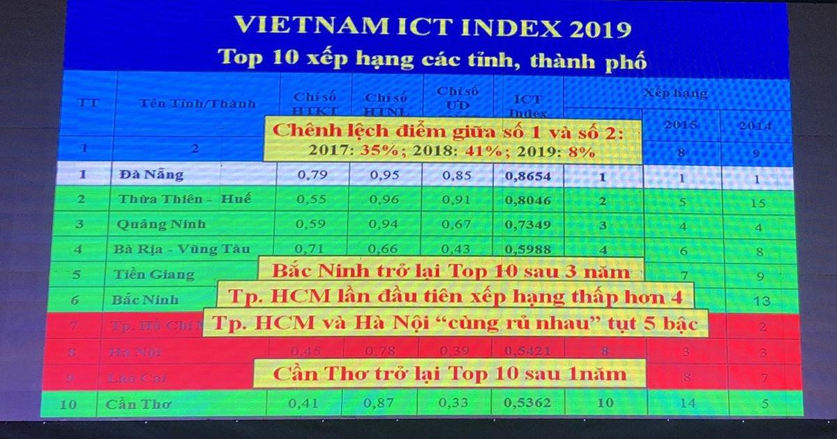 Đà Nẵng dẫn đầu lần thứ 11 chỉ số sẵn sàng phát triển và ứng dụng CNTT