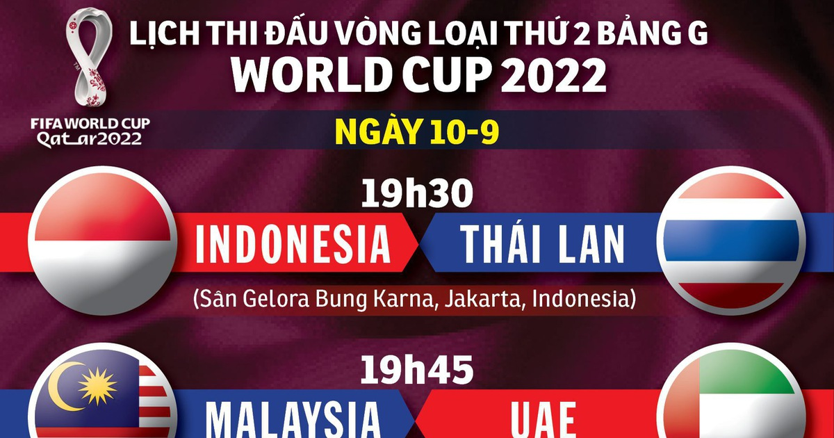 Lịch thi đấu bảng G vòng loại World Cup 2022: Các đối thủ của Việt Nam 'sát phạt'
